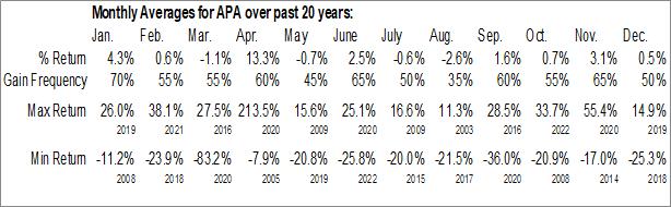 Monthly Seasonal Apache Corp. (NASD:APA)