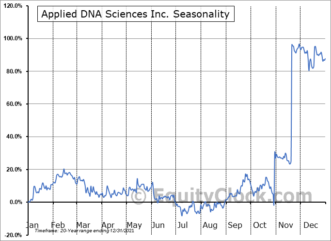 Applied DNA Sciences Inc. (NASD:APDN) Seasonality