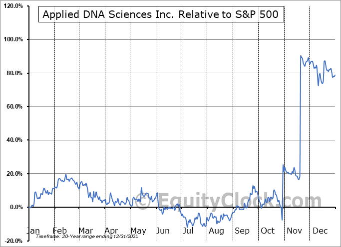 APDN Relative to the S&P 500