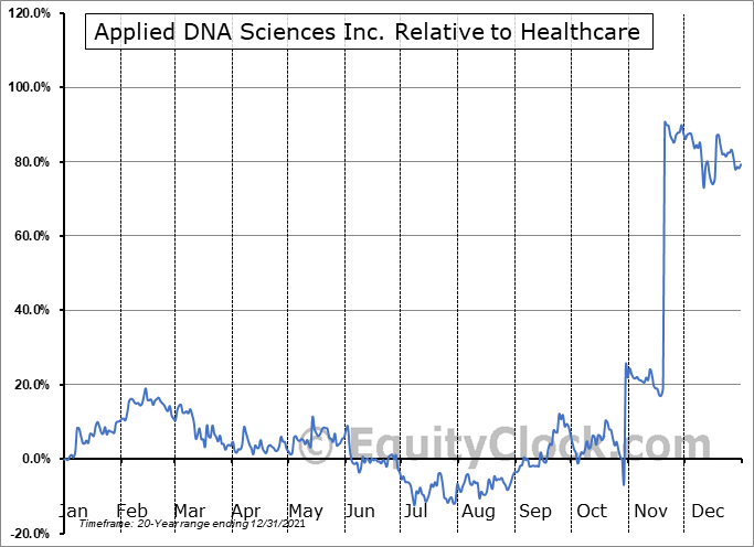 APDN Relative to the Sector