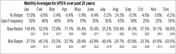 Monthly Seasonal Applied DNA Sciences Inc. (NASD:APDN)