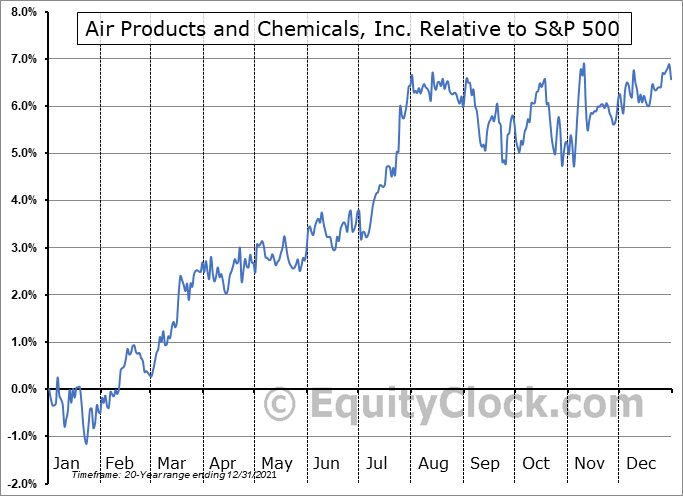 APD Relative to the S&P 500
