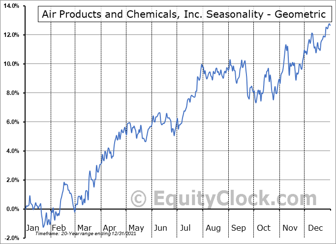 Air Products and Chemicals, Inc. (NYSE:APD) Seasonality