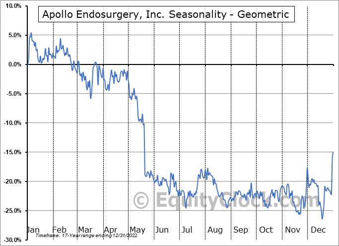 Apollo Endosurgery, Inc. (NASD:APEN) Seasonality