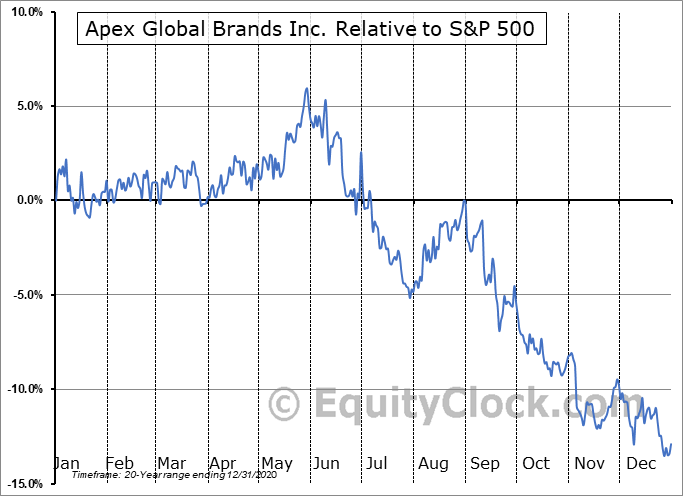APEX Relative to the S&P 500