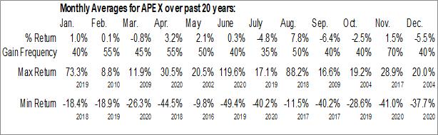 Monthly Seasonal Apex Global Brands Inc. (OTCMKT:APEX)