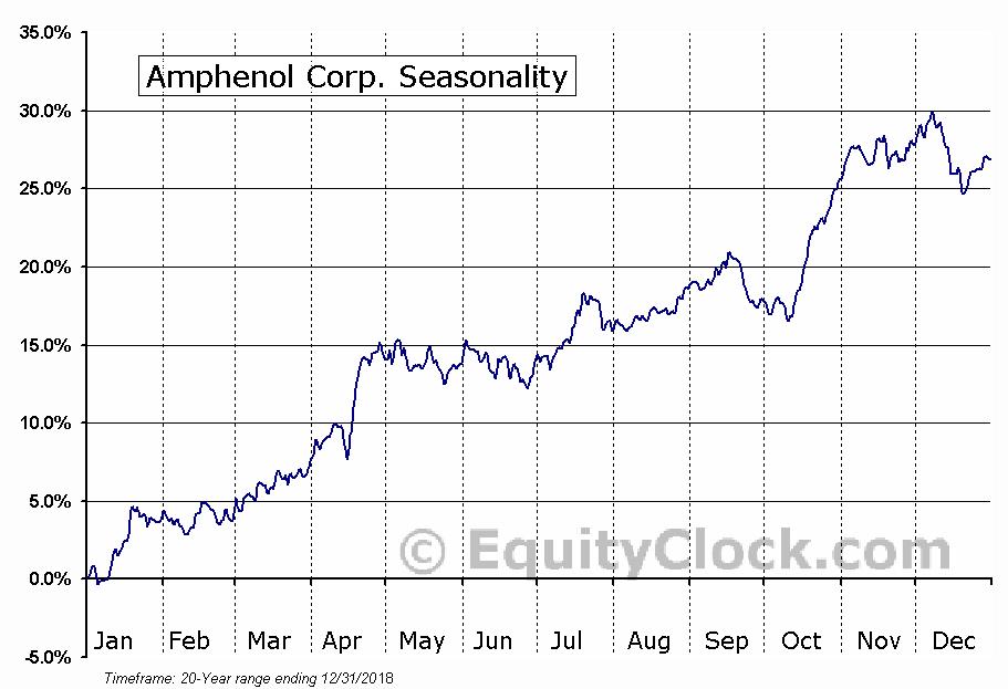 Amphenol Corporation  (NYSE:APH) Seasonal Chart
