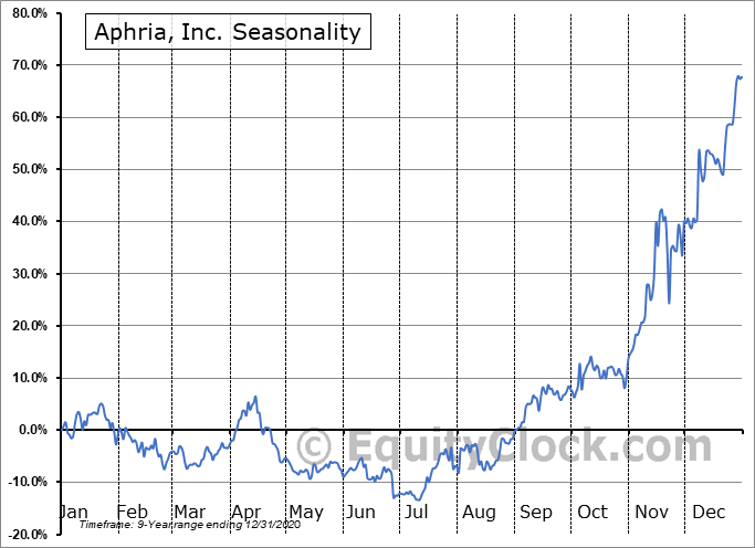 Aphria, Inc. (TSE:APHA.TO) Seasonal Chart