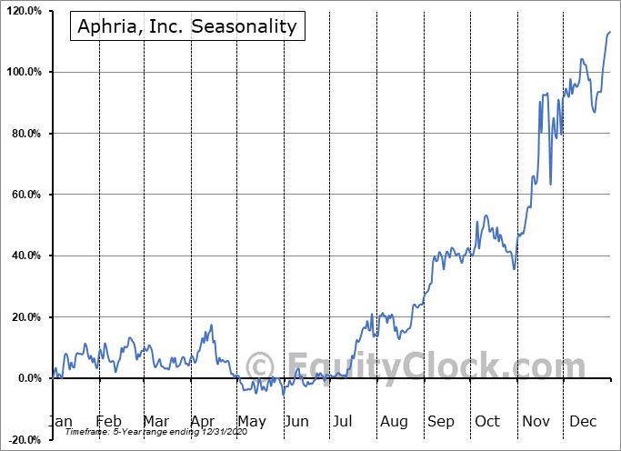 Aphria Inc. Seasonal Chart