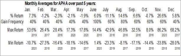 Monthly Seasonal Aphria, Inc. (NASD:APHA)