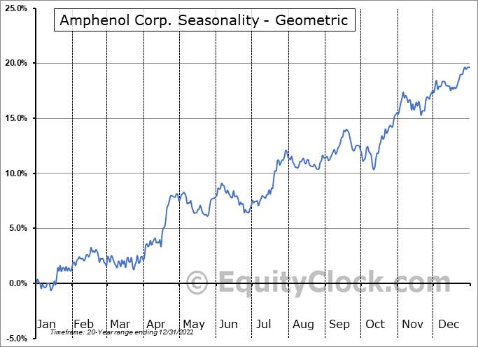 Amphenol Corp. (NYSE:APH) Seasonality