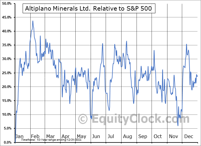 APN.V Relative to the S&P 500