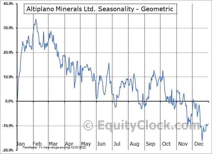 Altiplano Minerals Ltd. (TSXV:APN.V) Seasonality