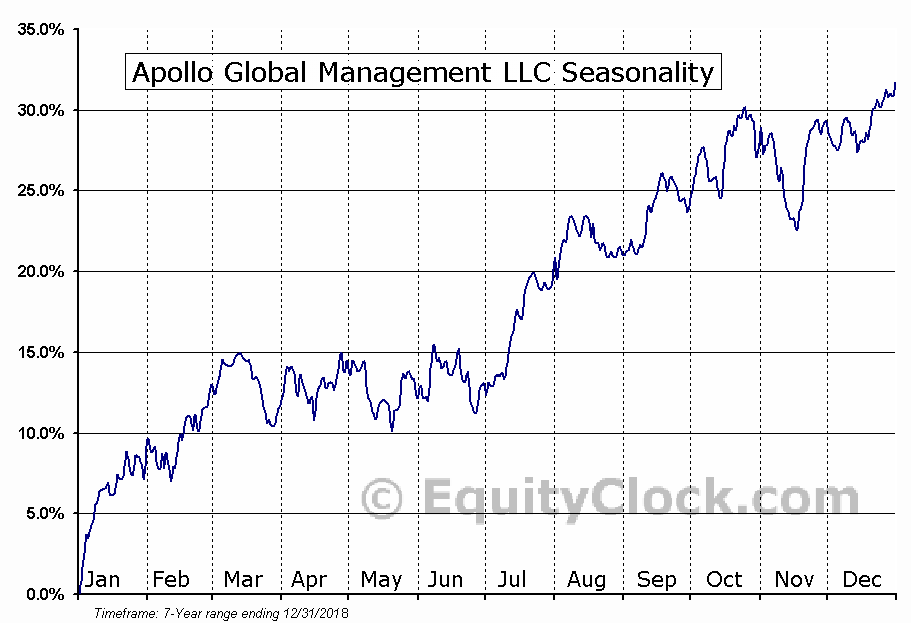 Apollo Global Management LLC (NYSE:APO) Seasonal Chart