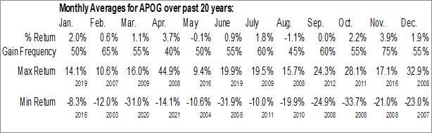 Monthly Seasonal Apogee Enterprises, Inc. (NASD:APOG)