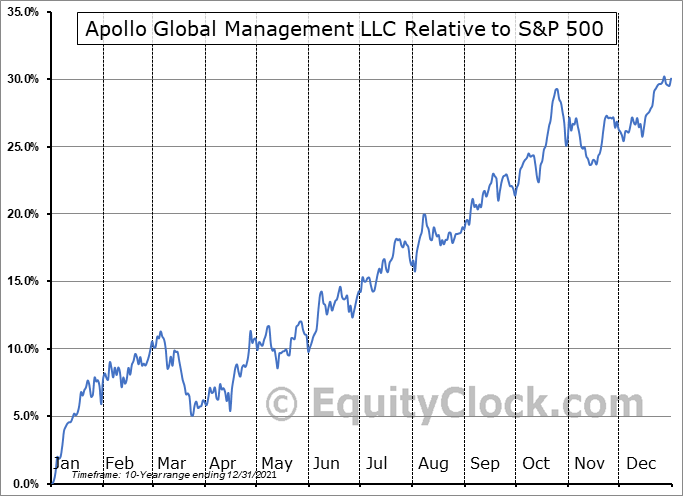 APO Relative to the S&P 500