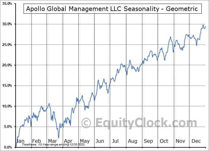 Apollo Global Management LLC (NYSE:APO) Seasonality