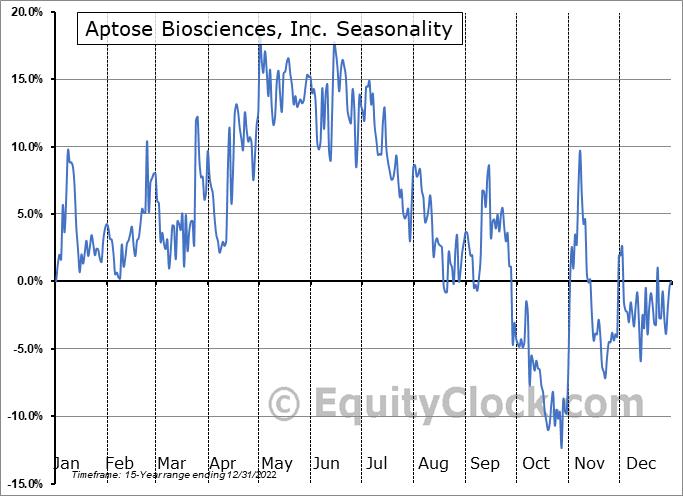 Aptose Biosciences, Inc. Seasonal Chart