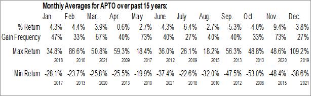 Monthly Seasonal Aptose Biosciences, Inc. (NASD:APTO)