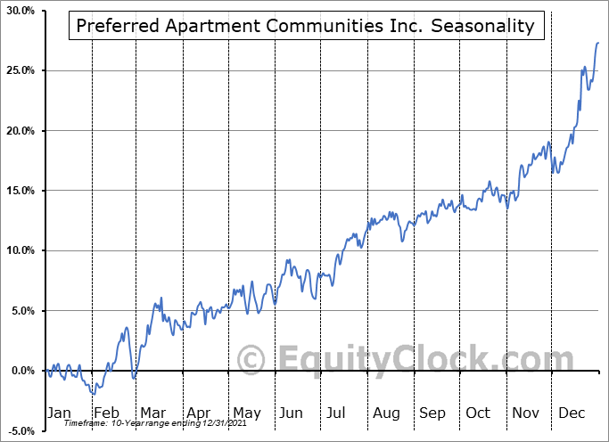 Preferred Apartment Communities Inc. (NYSE:APTS) Seasonal Chart