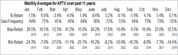 Monthly Seasonal Aptiv Plc (NYSE:APTV)