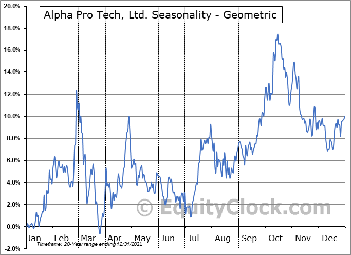 Alpha Pro Tech, Ltd. (AMEX:APT) Seasonality