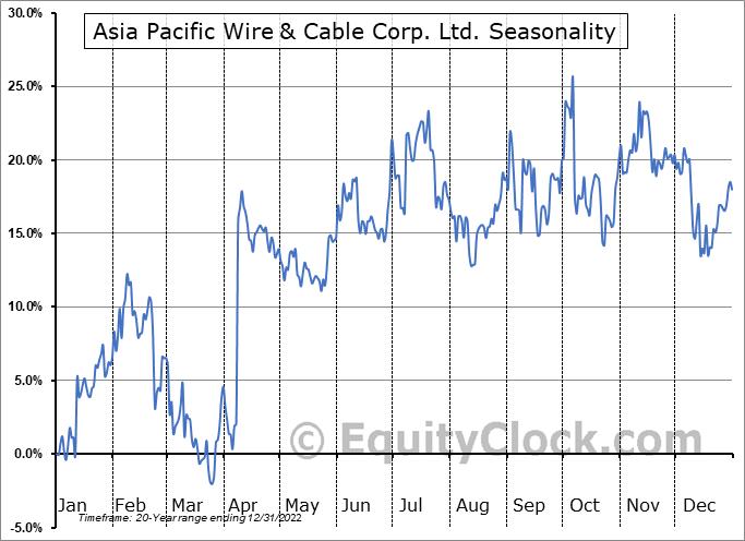 Asia Pacific Wire & Cable Corp. Ltd. (NASD:APWC) Seasonality