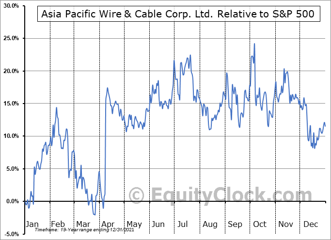 APWC Relative to the S&P 500