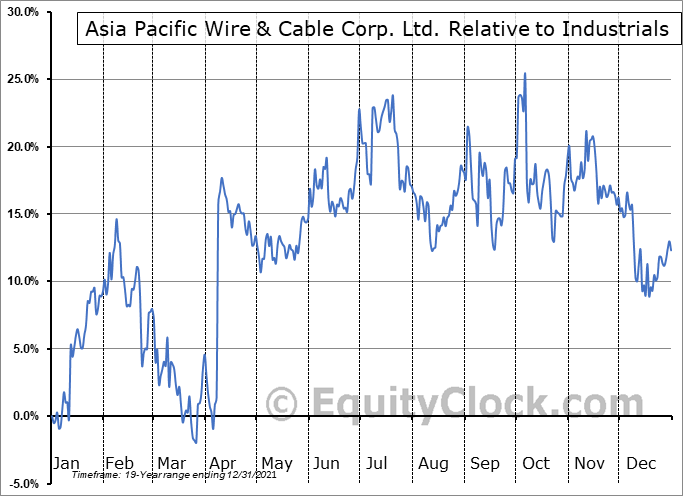 APWC Relative to the Sector