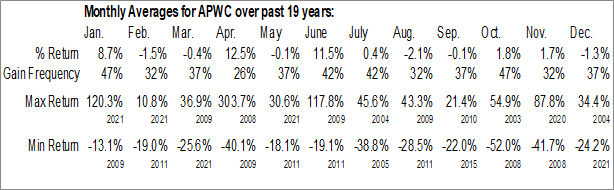 Monthly Seasonal Asia Pacific Wire & Cable Corp. Ltd. (NASD:APWC)