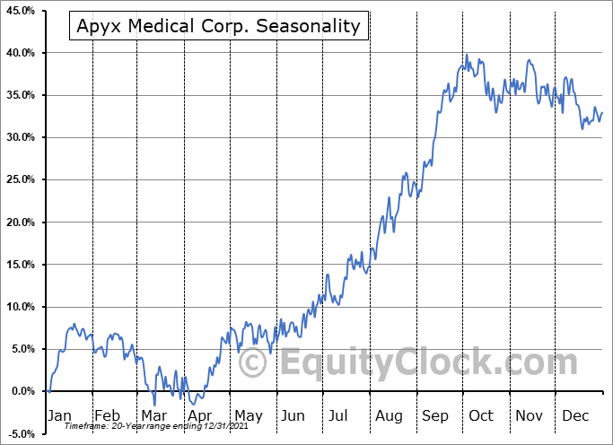 Apyx Medical Corp. (NASD:APYX) Seasonal Chart