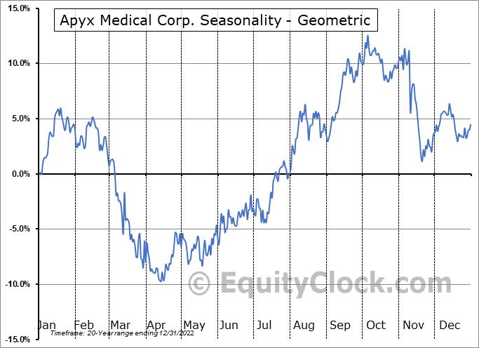 Apyx Medical Corp. (NASD:APYX) Seasonality