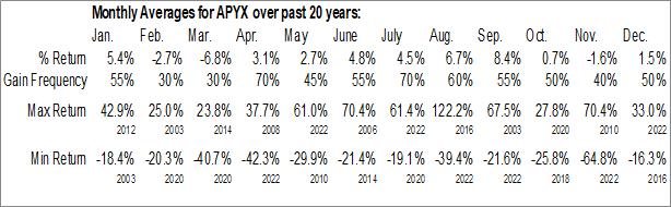 Monthly Seasonal Apyx Medical Corp. (NASD:APYX)