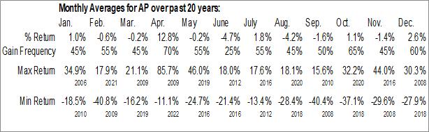 Monthly Seasonal Ampco Pittsburgh Corp. (NYSE:AP)