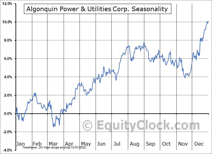 Algonquin Power & Utilities Corp. (TSE:AQN.TO) Seasonal Chart