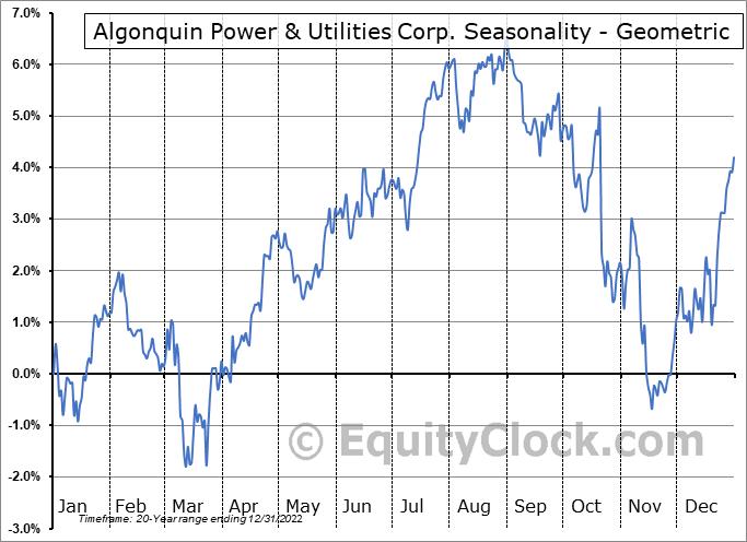 Algonquin Power & Utilities Corp. (TSE:AQN.TO) Seasonality