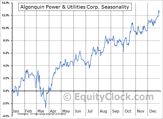 Algonquin Power & Utilities Corp. (NYSE:AQN) Seasonal Chart