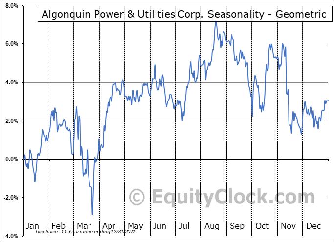 Algonquin Power & Utilities Corp. (NYSE:AQN) Seasonality