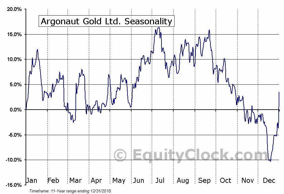 Argonaut Gold (TSE:AR) Seasonal Chart