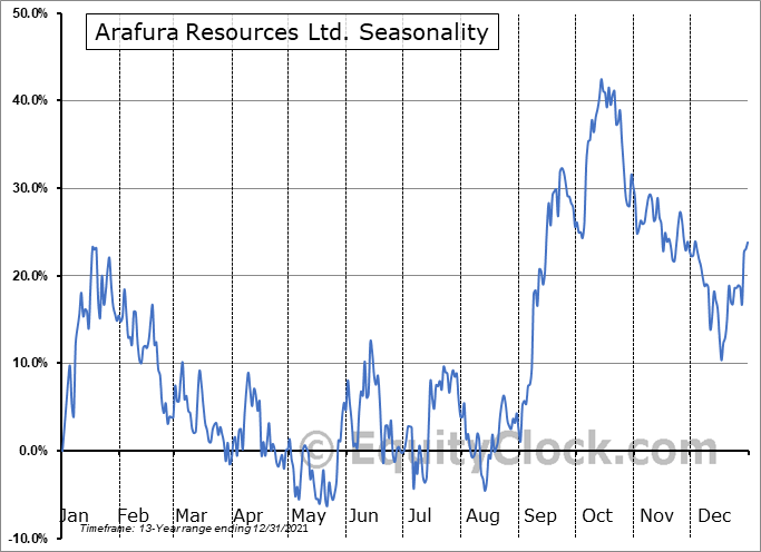 Arafura Resources Ltd. (OTCMKT:ARAFF) Seasonality
