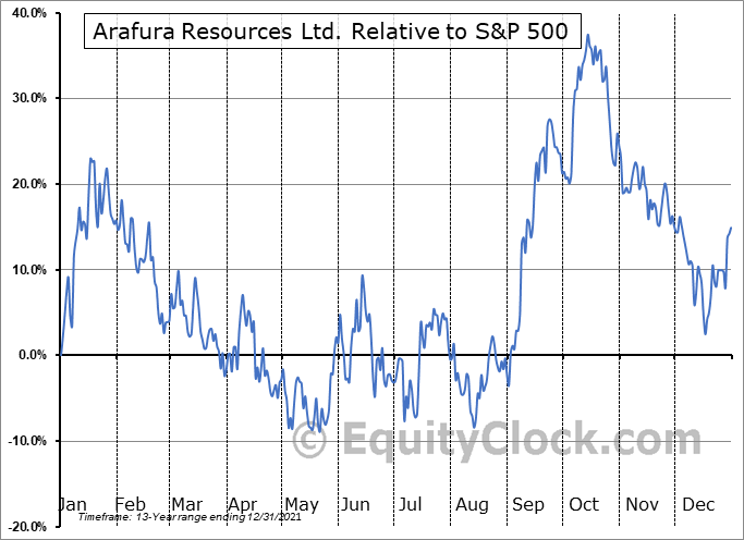 ARAFF Relative to the S&P 500