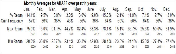 Monthly Seasonal Arafura Resources Ltd. (OTCMKT:ARAFF)