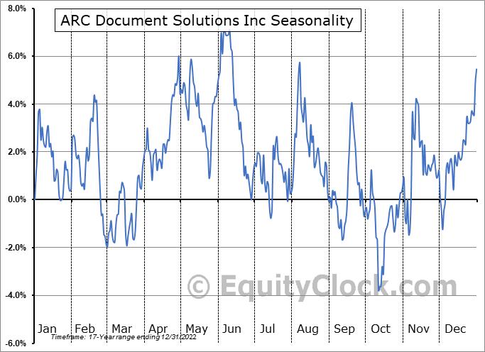 American Reprographics Co. (NYSE:ARC) Seasonality