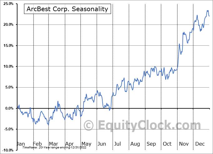 ArcBest Corp. (NASD:ARCB) Seasonal Chart