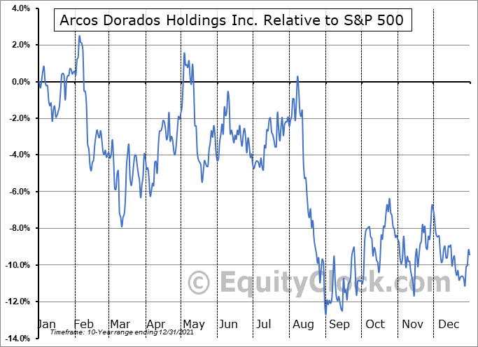 ARCO Relative to the S&P 500