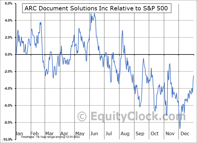 ARC Relative to the S&P 500