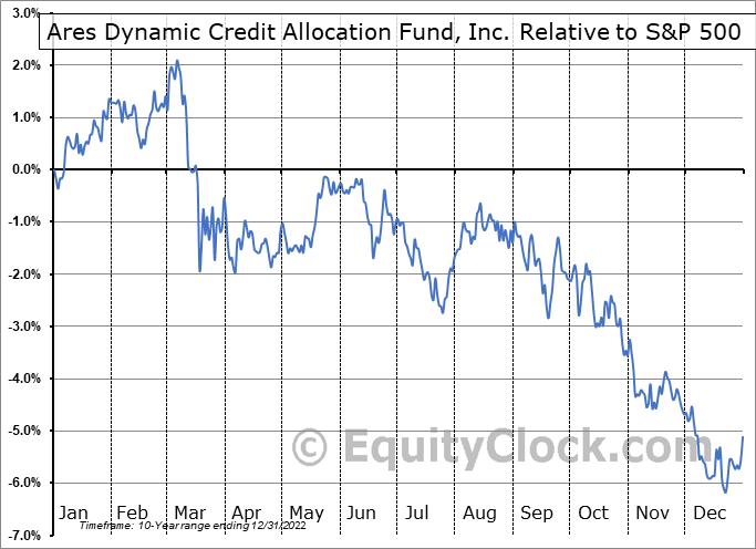 ARDC Relative to the S&P 500