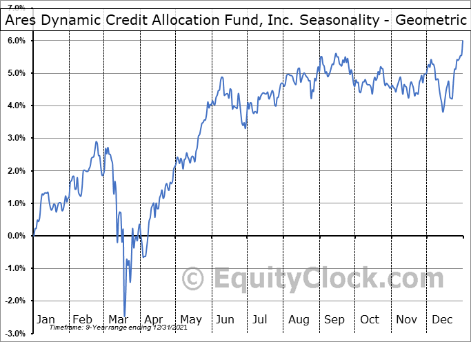 Ares Dynamic Credit Allocation Fund, Inc. (NYSE:ARDC) Seasonality