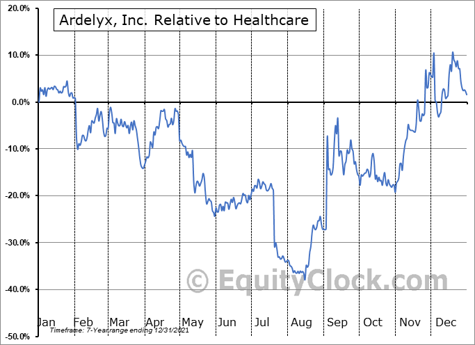 ARDX Relative to the Sector