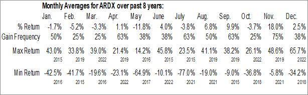 Monthly Seasonal Ardelyx, Inc. (NASD:ARDX)